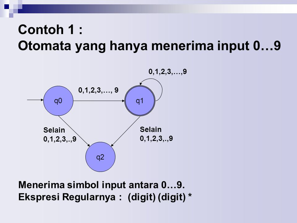 Contoh 1 : Otomata yang hanya menerima input 0…9