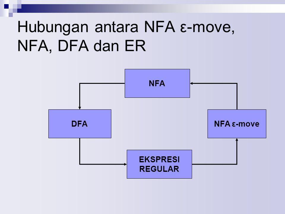 Hubungan antara NFA ε-move, NFA, DFA dan ER