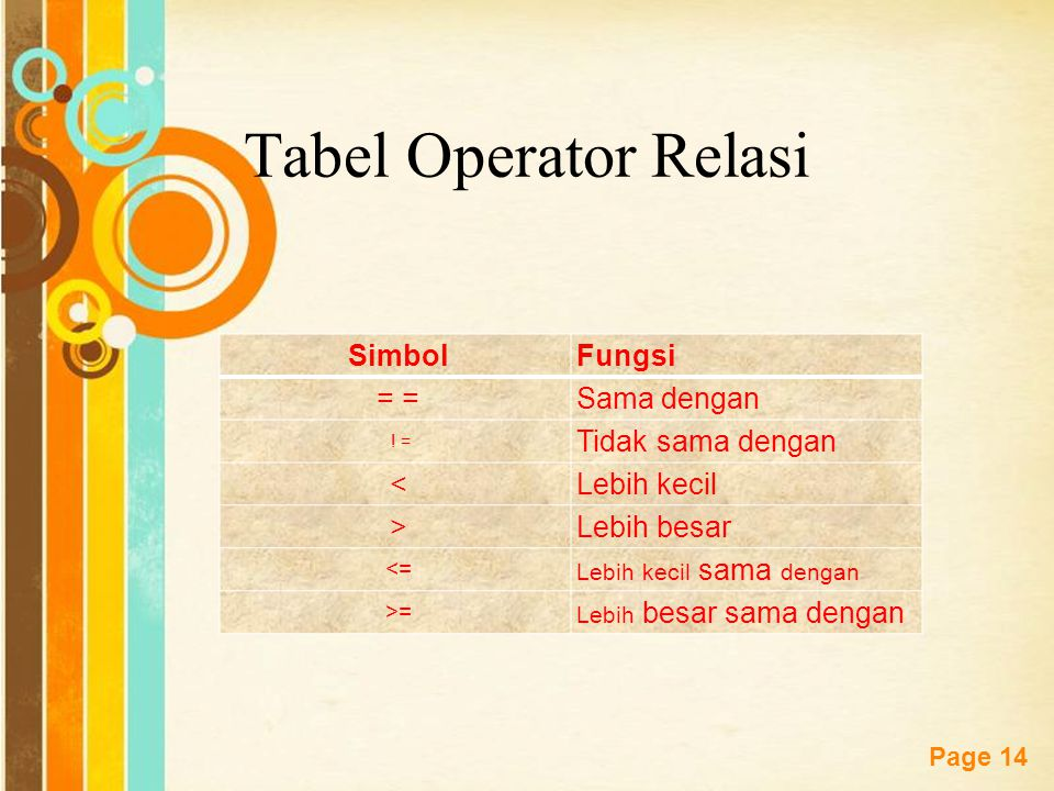Tabel Operator Relasi Simbol Fungsi = = Sama dengan Tidak sama dengan