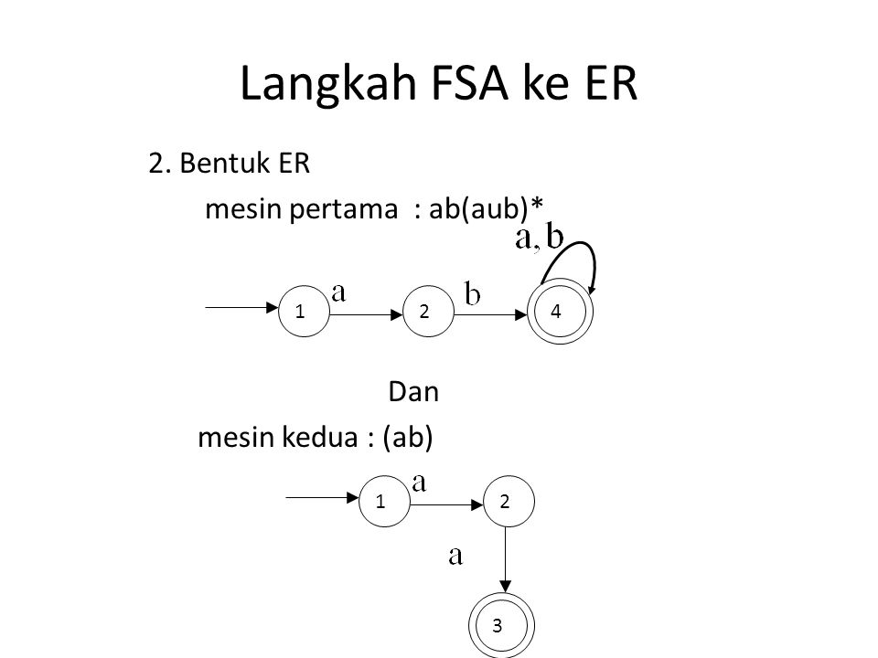 Langkah FSA ke ER 2. Bentuk ER mesin pertama : ab(aub)* Dan