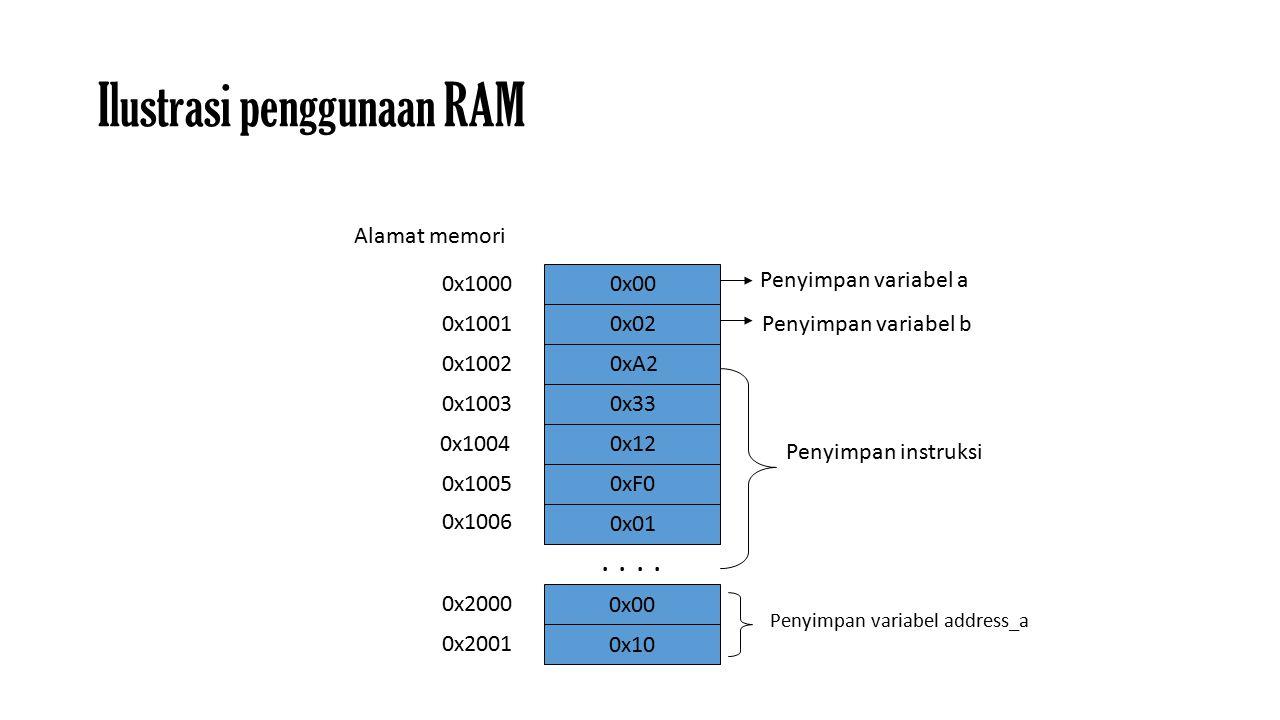 Ilustrasi penggunaan RAM