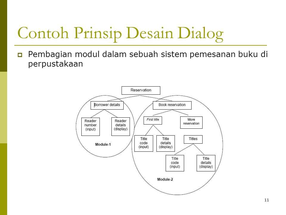 Contoh Prinsip Desain Dialog