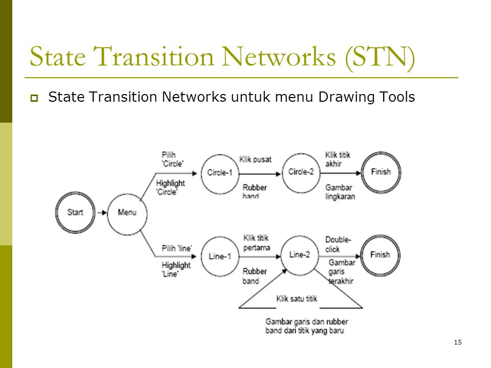 State Transition Networks (STN)