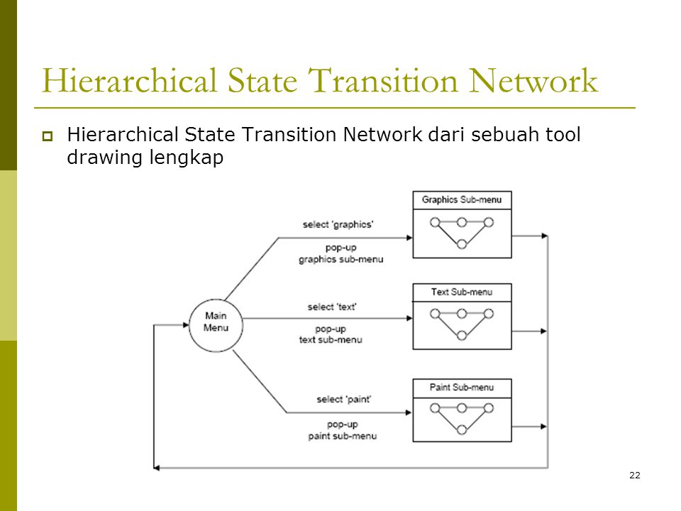 Hierarchical State Transition Network