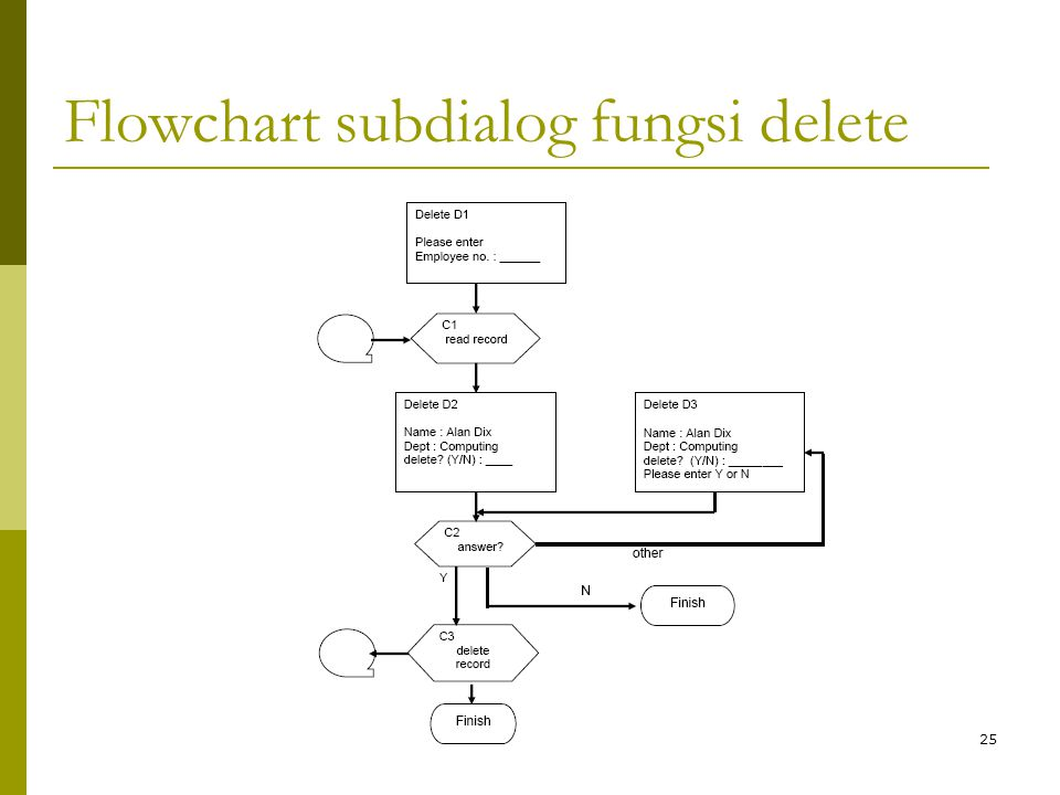 Flowchart subdialog fungsi delete