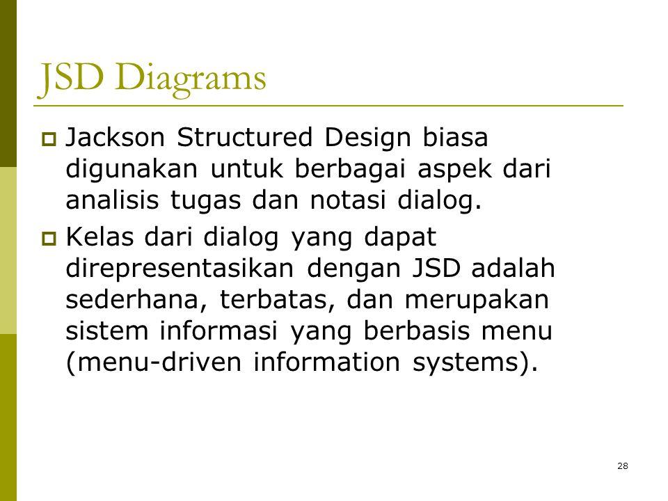 JSD Diagrams Jackson Structured Design biasa digunakan untuk berbagai aspek dari analisis tugas dan notasi dialog.