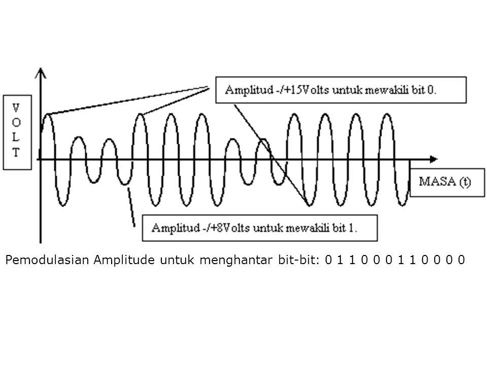 Pemodulasian Amplitude untuk menghantar bit-bit: 0 1 1 0 0 0 1 1 0 0 0 0