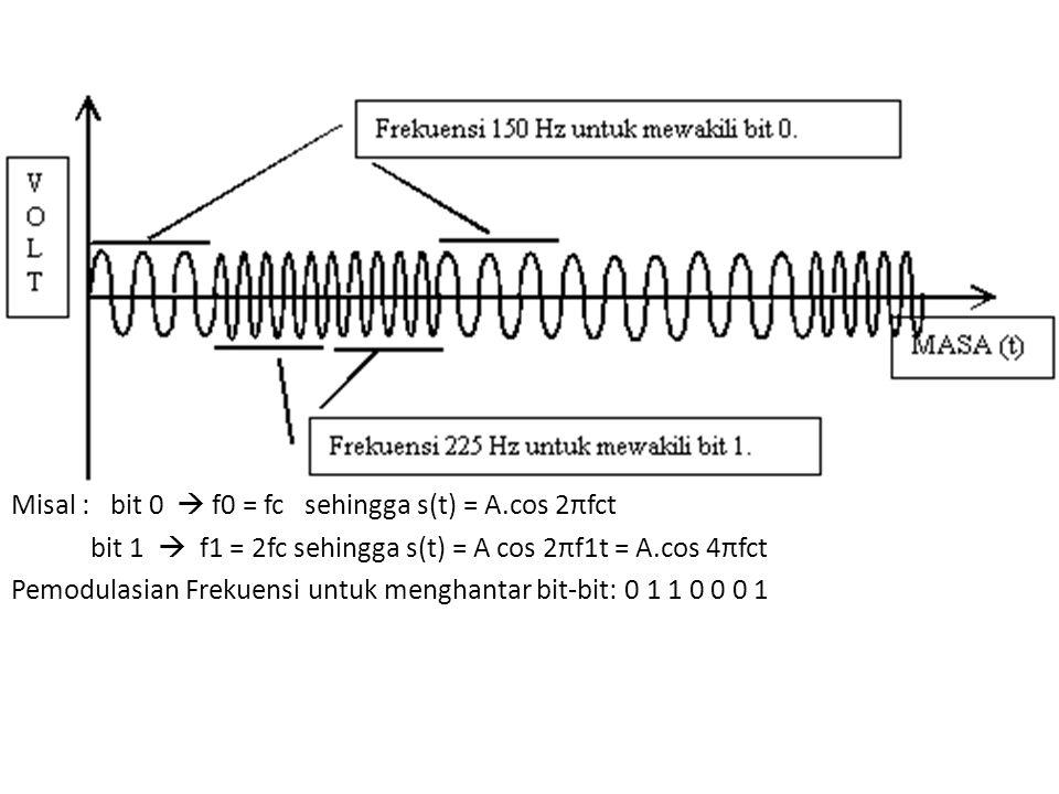 Misal : bit 0  f0 = fc sehingga s(t) = A