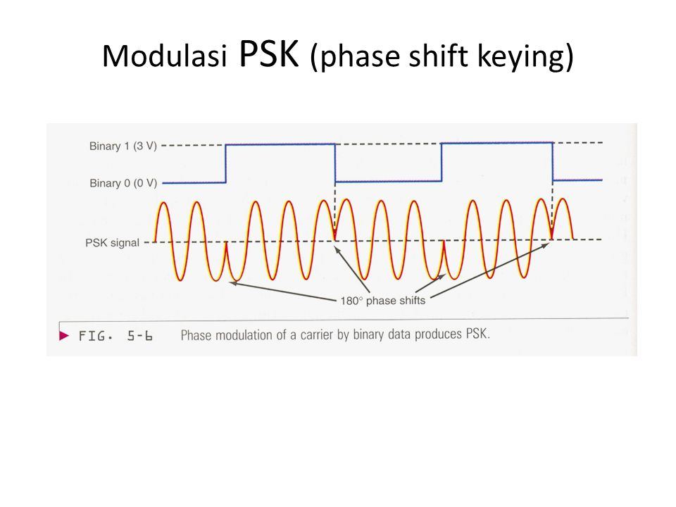 Modulasi PSK (phase shift keying)