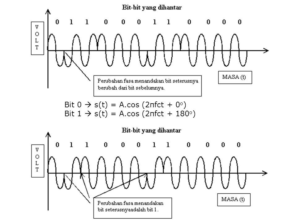 Bit 0  s(t) = A.cos (2πfct + 0o)