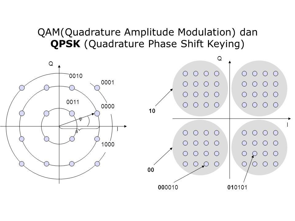 QAM(Quadrature Amplitude Modulation) dan