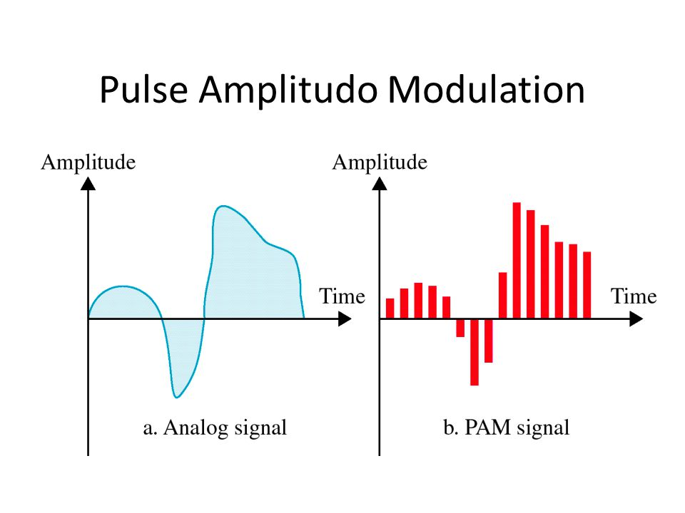 Pulse Amplitudo Modulation