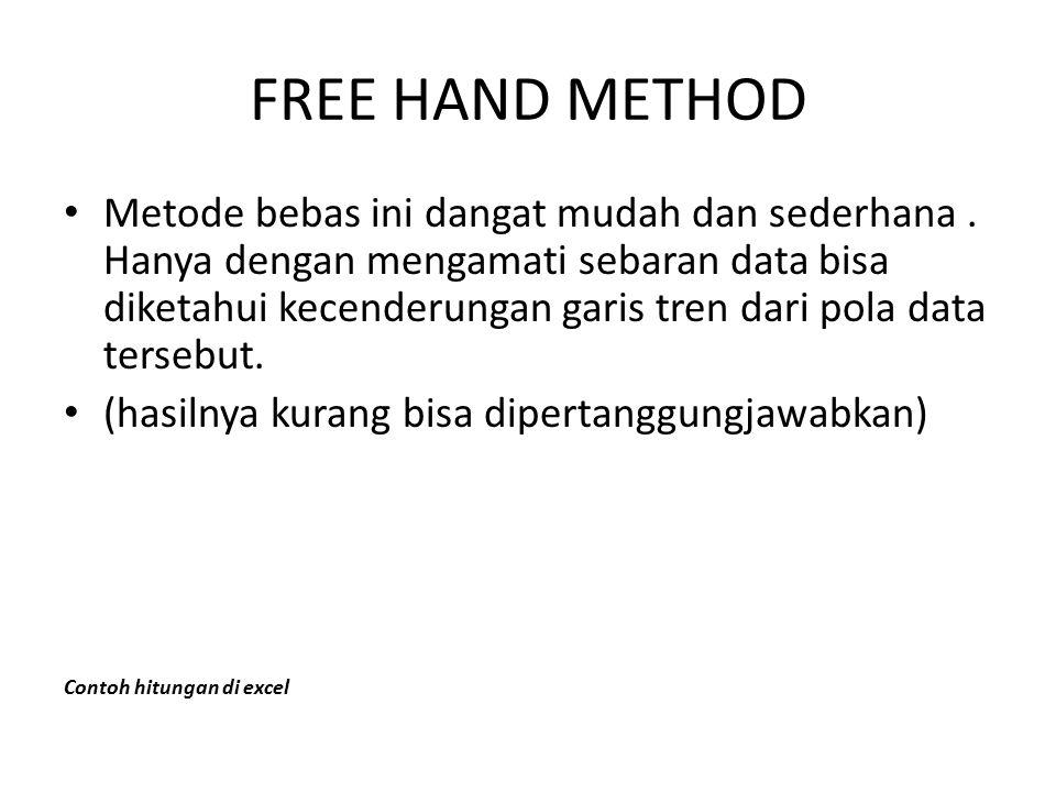 FREE HAND METHOD