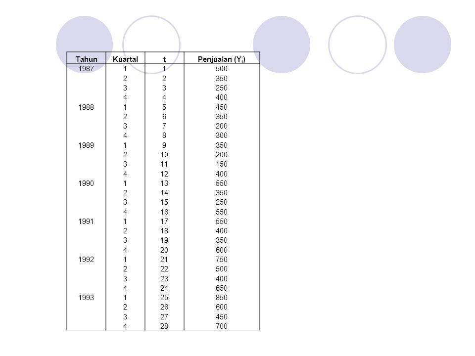 Tahun Kuartal. t. Penjualan (Yt) 1987. 1. 500. 2. 350. 3. 250. 4. 400. 1988. 5. 450.