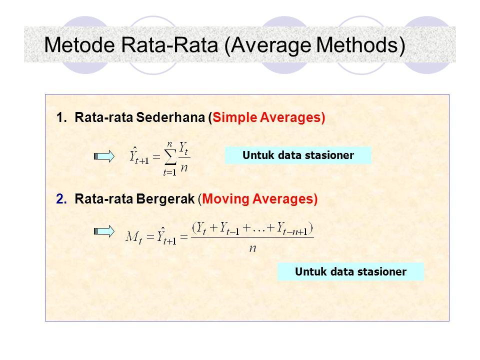 Metode Rata-Rata (Average Methods)