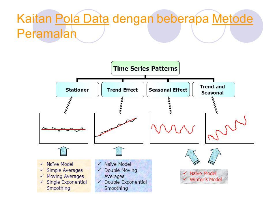 Kaitan Pola Data dengan beberapa Metode Peramalan