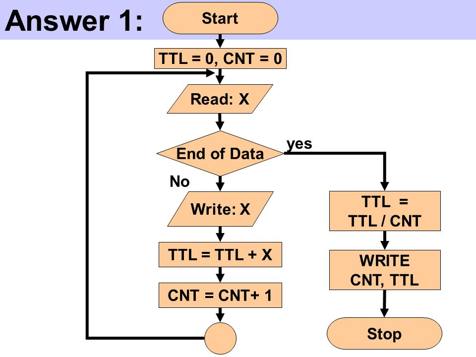 Answer 1: Start TTL = 0, CNT = 0 Read: X yes End of Data No