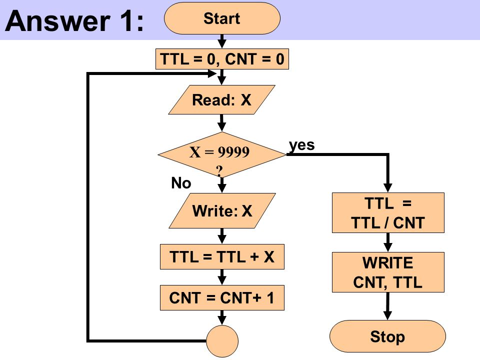 Answer 1: Start TTL = 0, CNT = 0 Read: X yes X = 9999 No