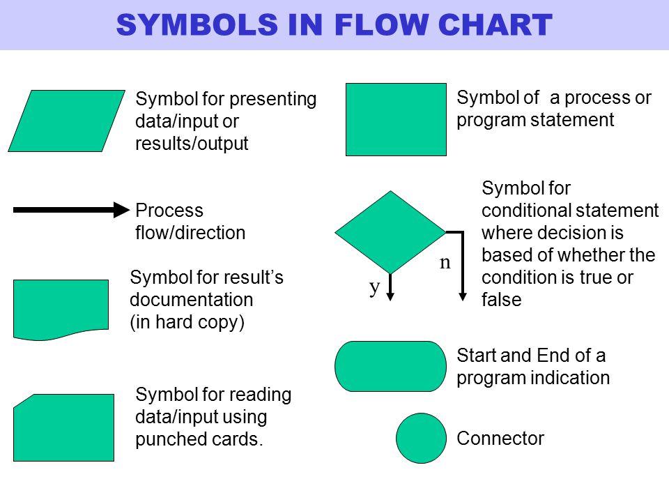 SYMBOLS IN FLOW CHART n y
