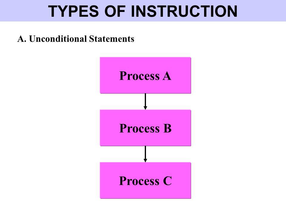 TYPES OF INSTRUCTION Process A Process B Process C