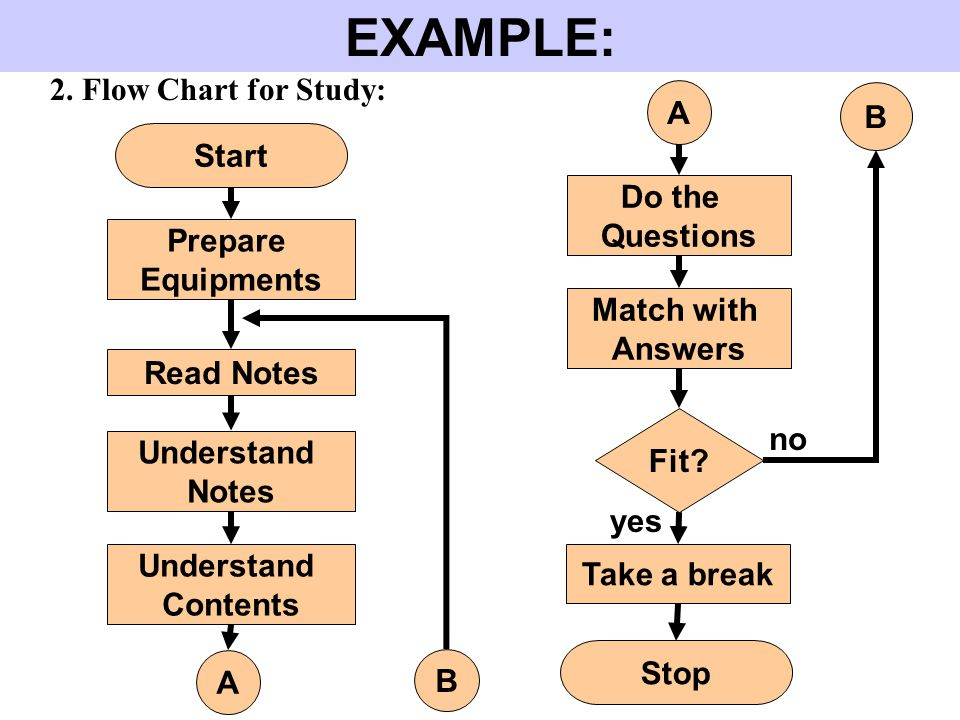 EXAMPLE: 2. Flow Chart for Study: A B Start Do the Questions