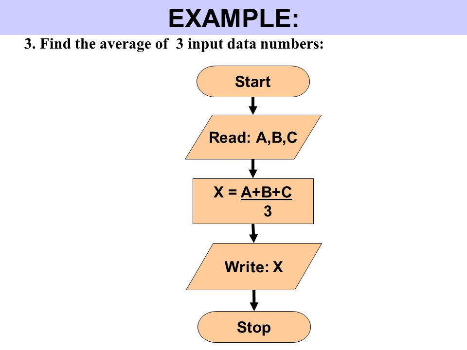 EXAMPLE: 3. Find the average of 3 input data numbers: Start