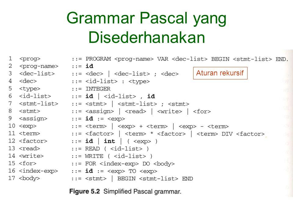Grammar Pascal yang Disederhanakan