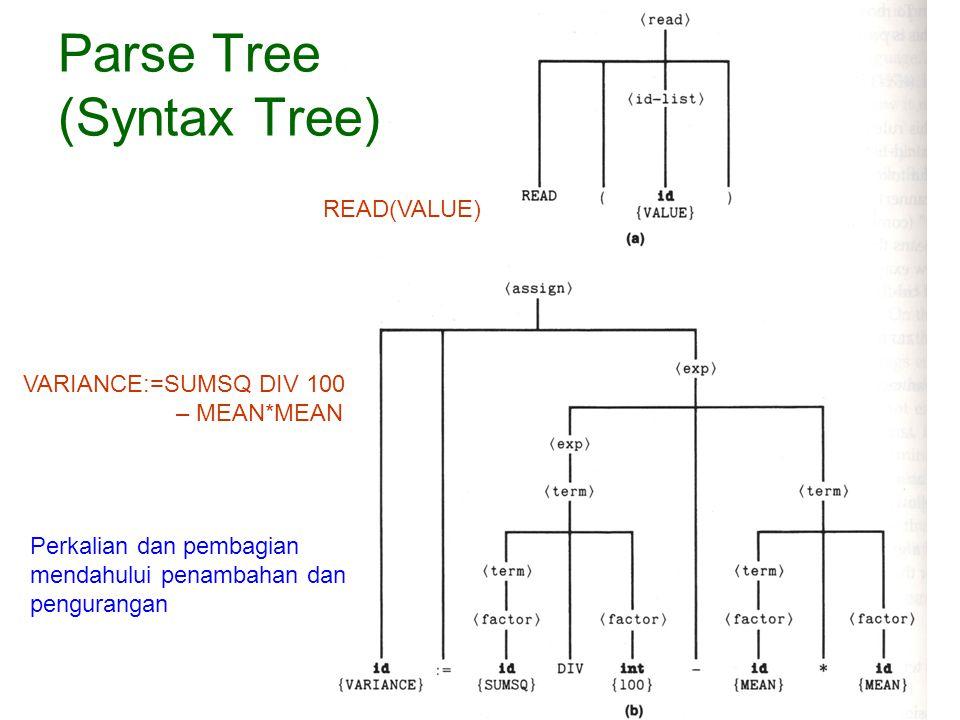 Parse Tree (Syntax Tree)