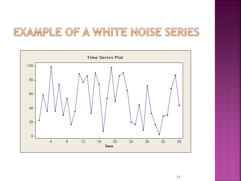 Example of a white noise series