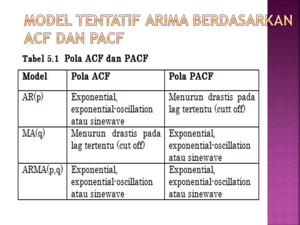 Model Tentatif ARIMA Berdasarkan ACF dan PACF