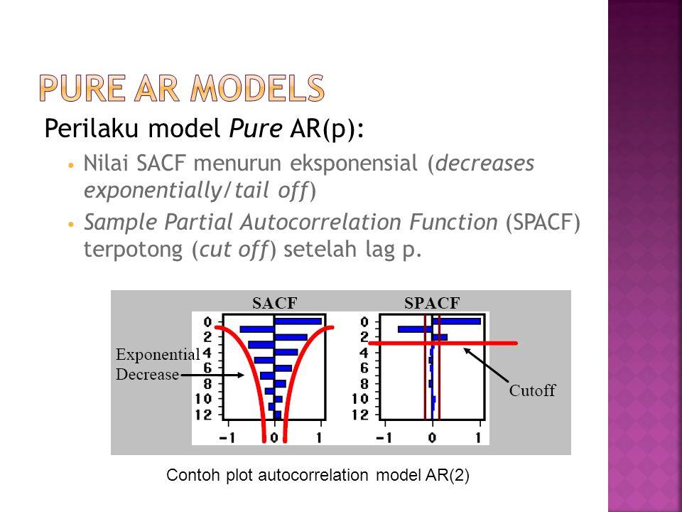 Pure AR Models Perilaku model Pure AR(p):