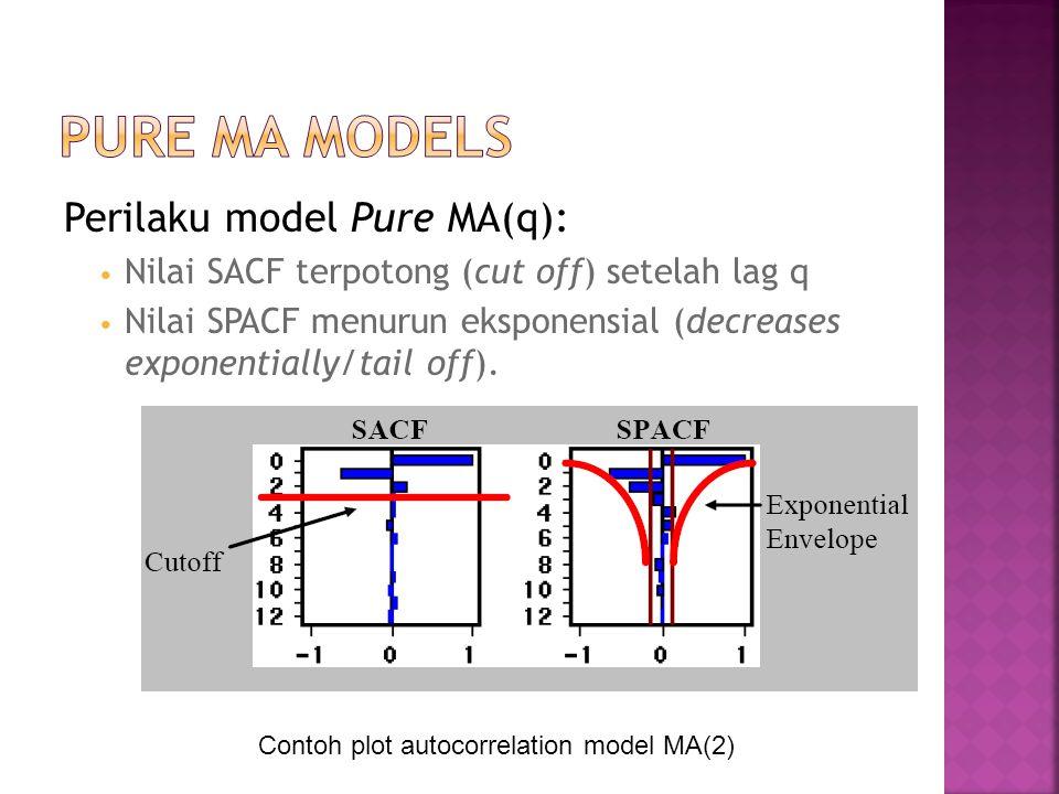 Pure MA Models Perilaku model Pure MA(q):