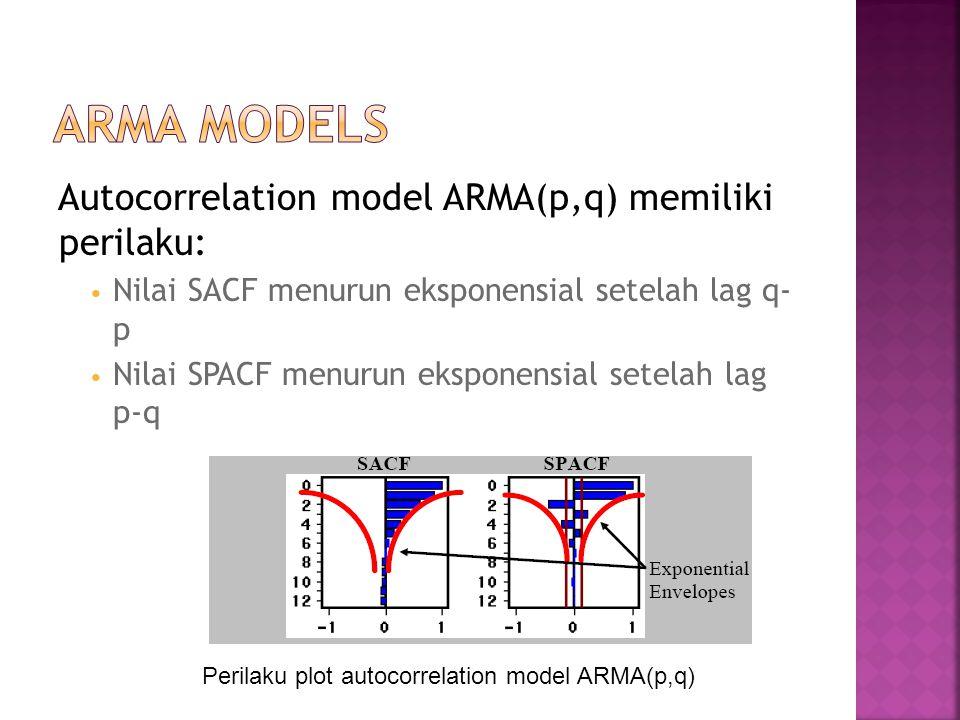 ARMA Models Autocorrelation model ARMA(p,q) memiliki perilaku: