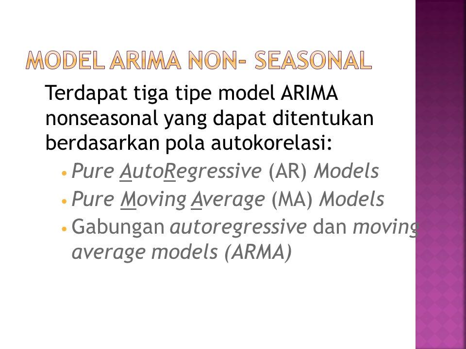 Model ARIMA Non- Seasonal