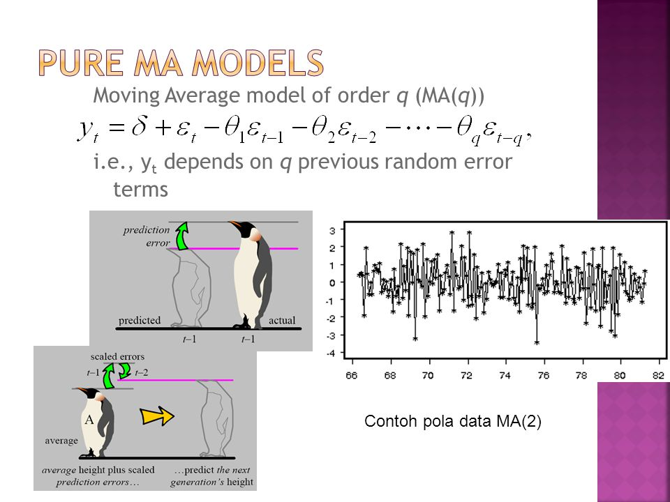 Pure MA Models Moving Average model of order q (MA(q))