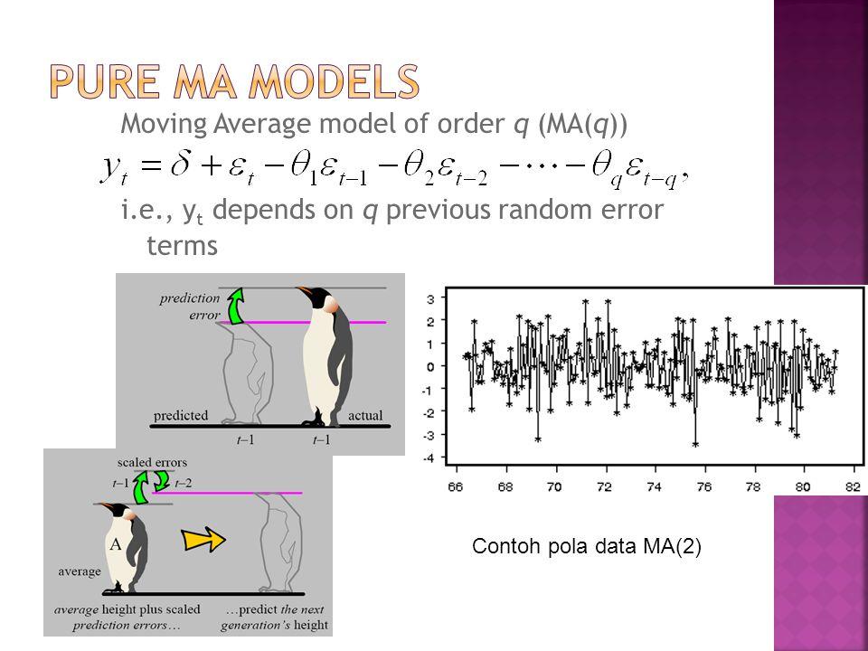 Pure MA Models Moving Average model of order q (MA(q))