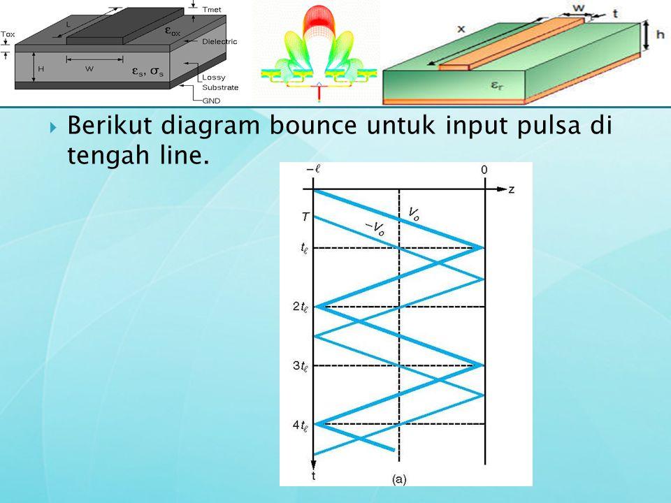 Berikut diagram bounce untuk input pulsa di tengah line.