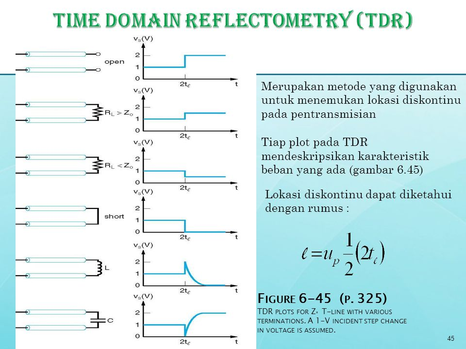 Time domain reflectometry (TDR)