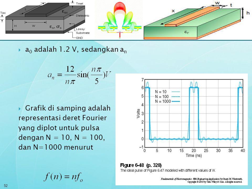 a0 adalah 1.2 V, sedangkan an Grafik di samping adalah. representasi deret Fourier. yang diplot untuk pulsa.