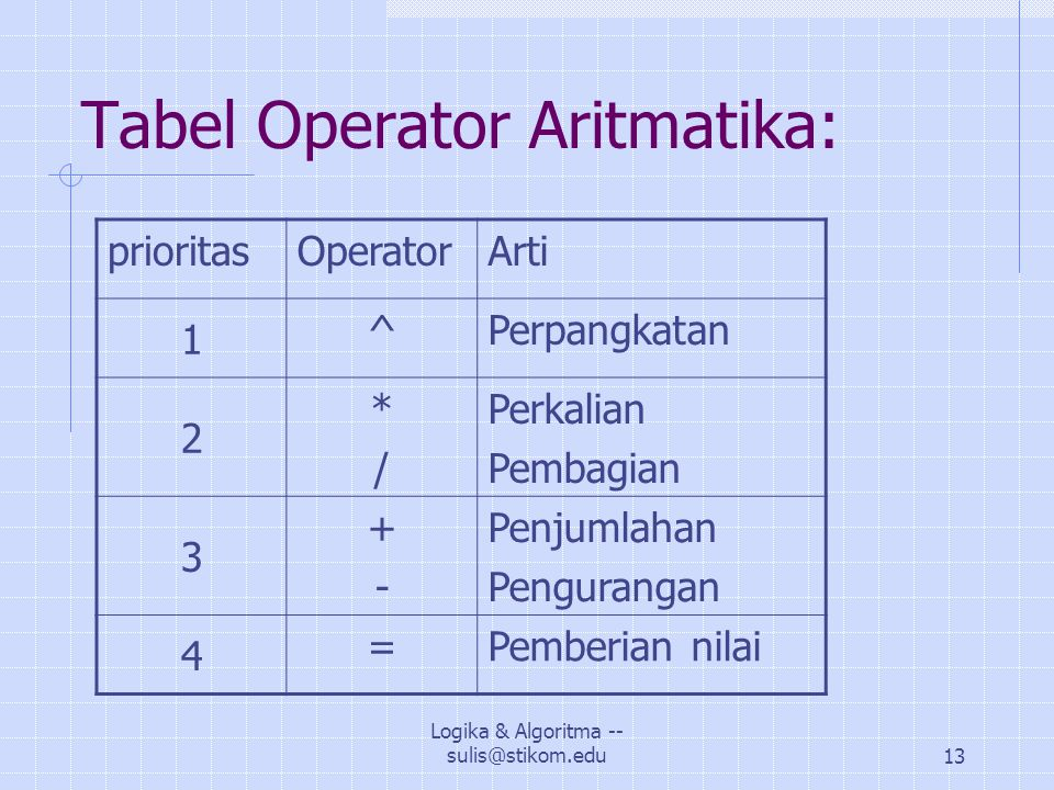 Tabel Operator Aritmatika: