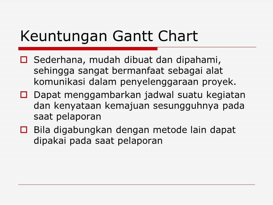 Keuntungan Gantt Chart