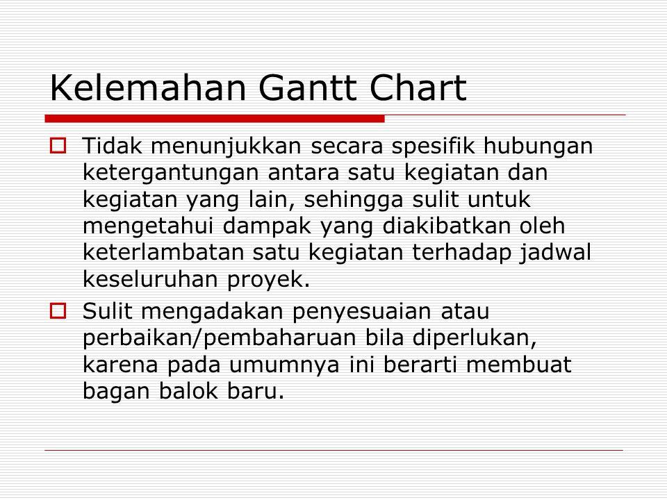 Kelemahan Gantt Chart