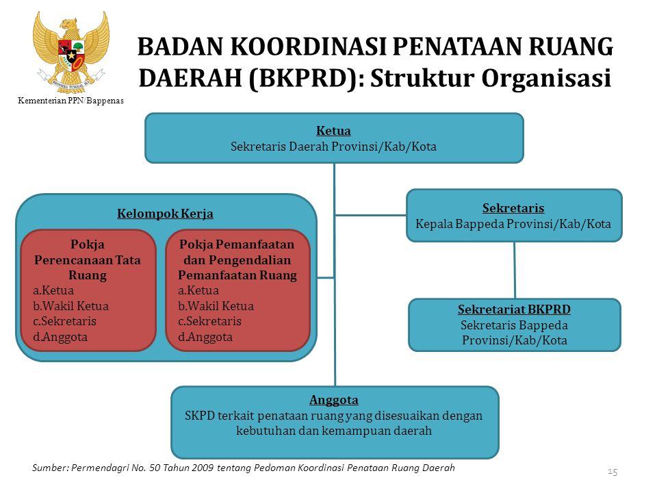 BADAN KOORDINASI PENATAAN RUANG DAERAH (BKPRD): Struktur Organisasi