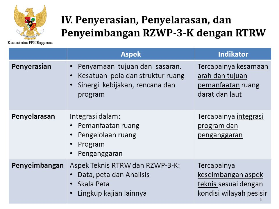 IV. Penyerasian, Penyelarasan, dan Penyeimbangan RZWP-3-K dengan RTRW