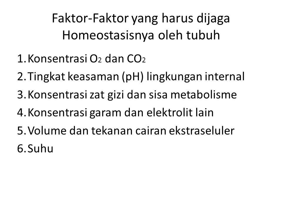 Faktor-Faktor yang harus dijaga Homeostasisnya oleh tubuh
