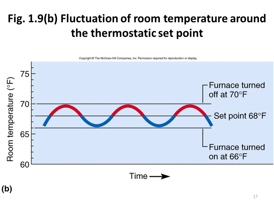 Fig. 1.9(b) Fluctuation of room temperature around the thermostatic set point