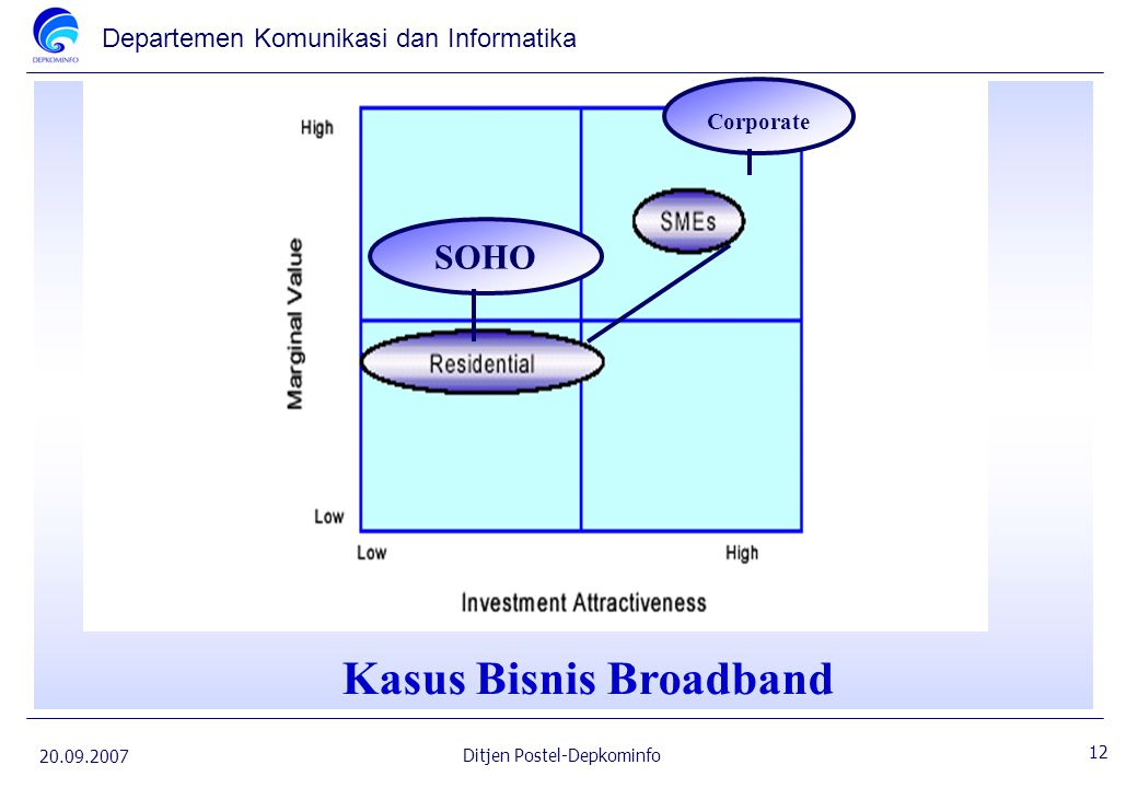 Kasus Bisnis Broadband
