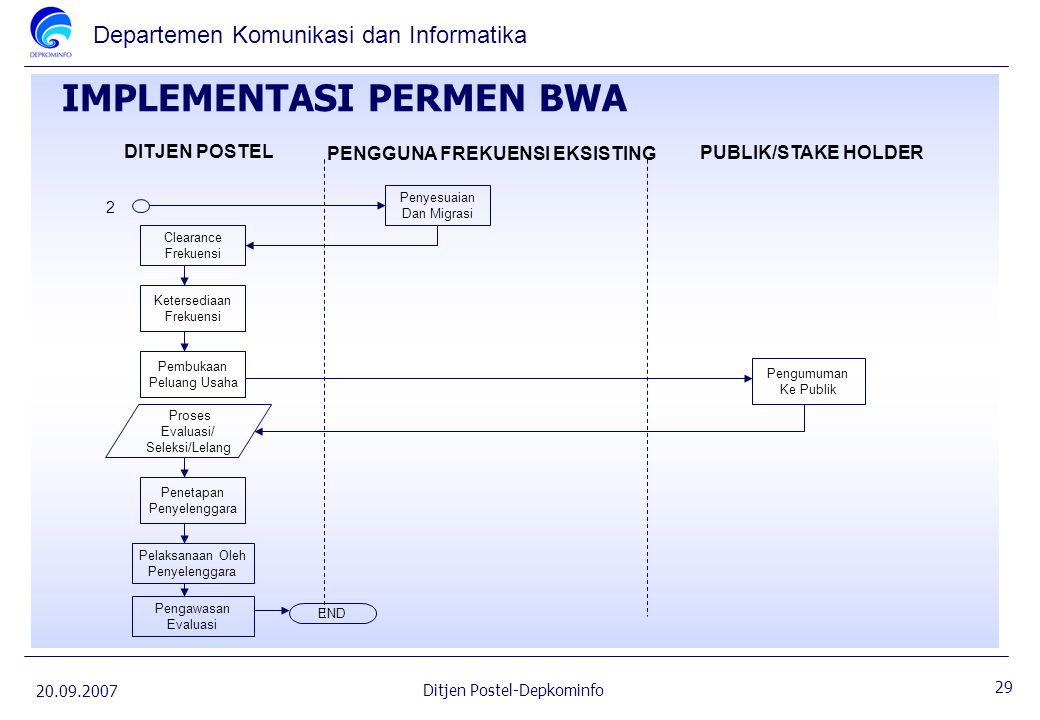 IMPLEMENTASI PERMEN BWA