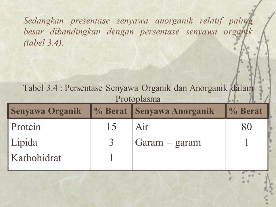 Tabel 3.4 : Persentase Senyawa Organik dan Anorganik dalam Protoplasma