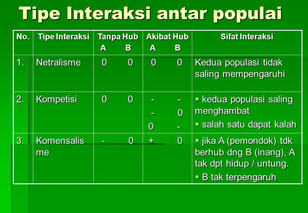 Tipe Interaksi antar populai
